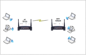 wds access point