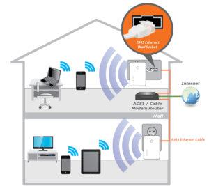 casa wifi