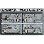 Powerline – La rete Ovunque